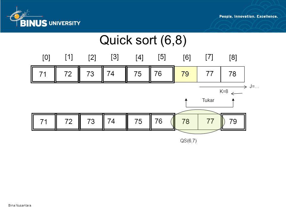 Quick sort (6,8) [0] [1] [2] [3] [4] [5] [6] [7] [8] 71 72 73 74 75 76